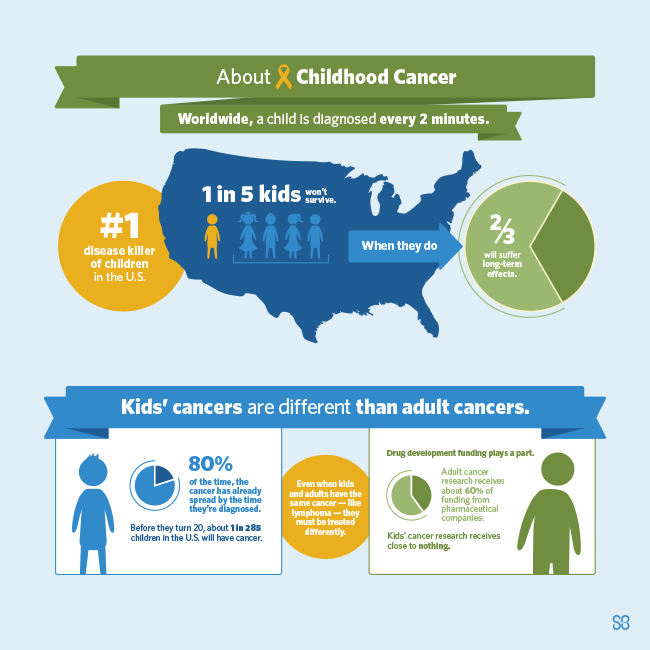 AboutChildhoodCancer-condensed-infographic.png