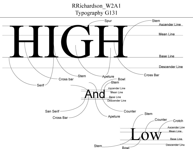 RRichardson_W2A1_Page_2.jpg