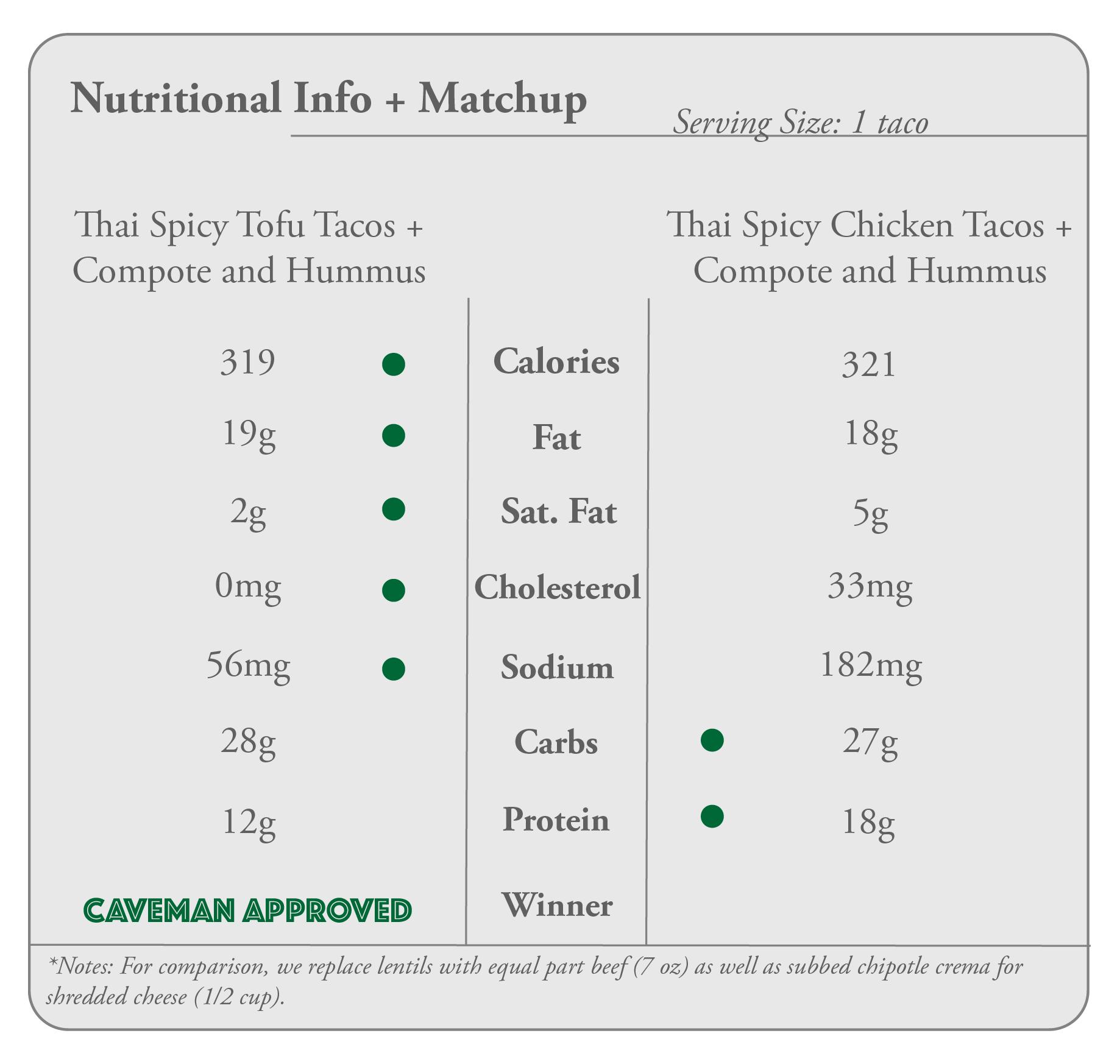 nutritional taco tofu.png