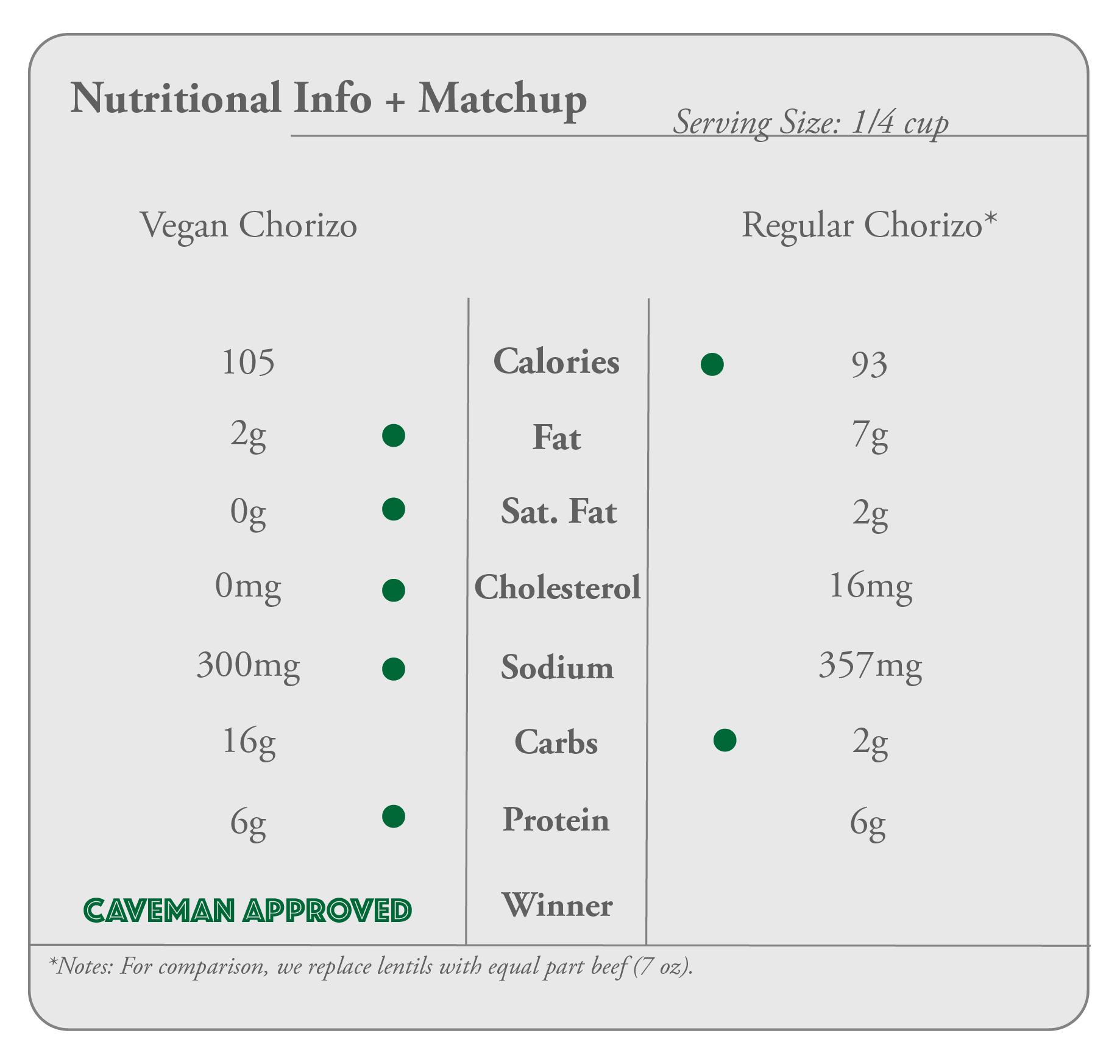 nutritional chorizo.png
