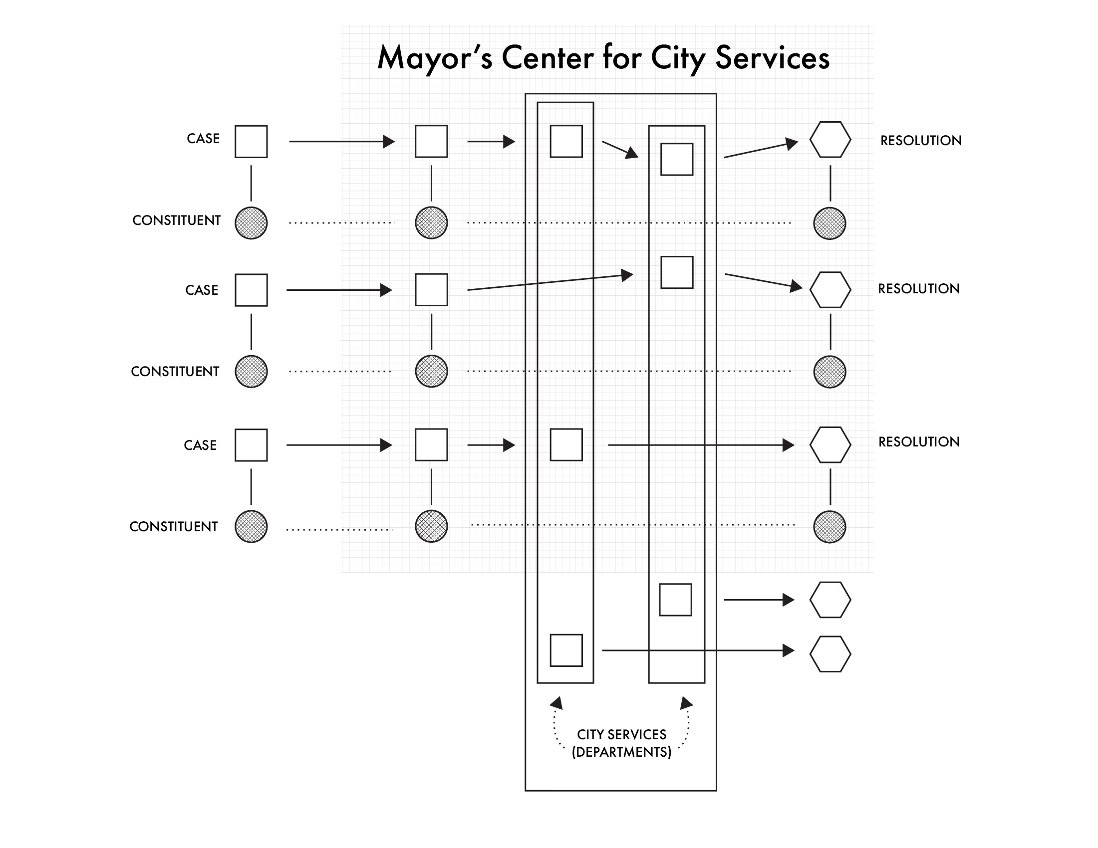 system map of the 311 service as constituent records an issue and it is transferred through the departments for resolution, the mediator being the Mayor's Center for City Services