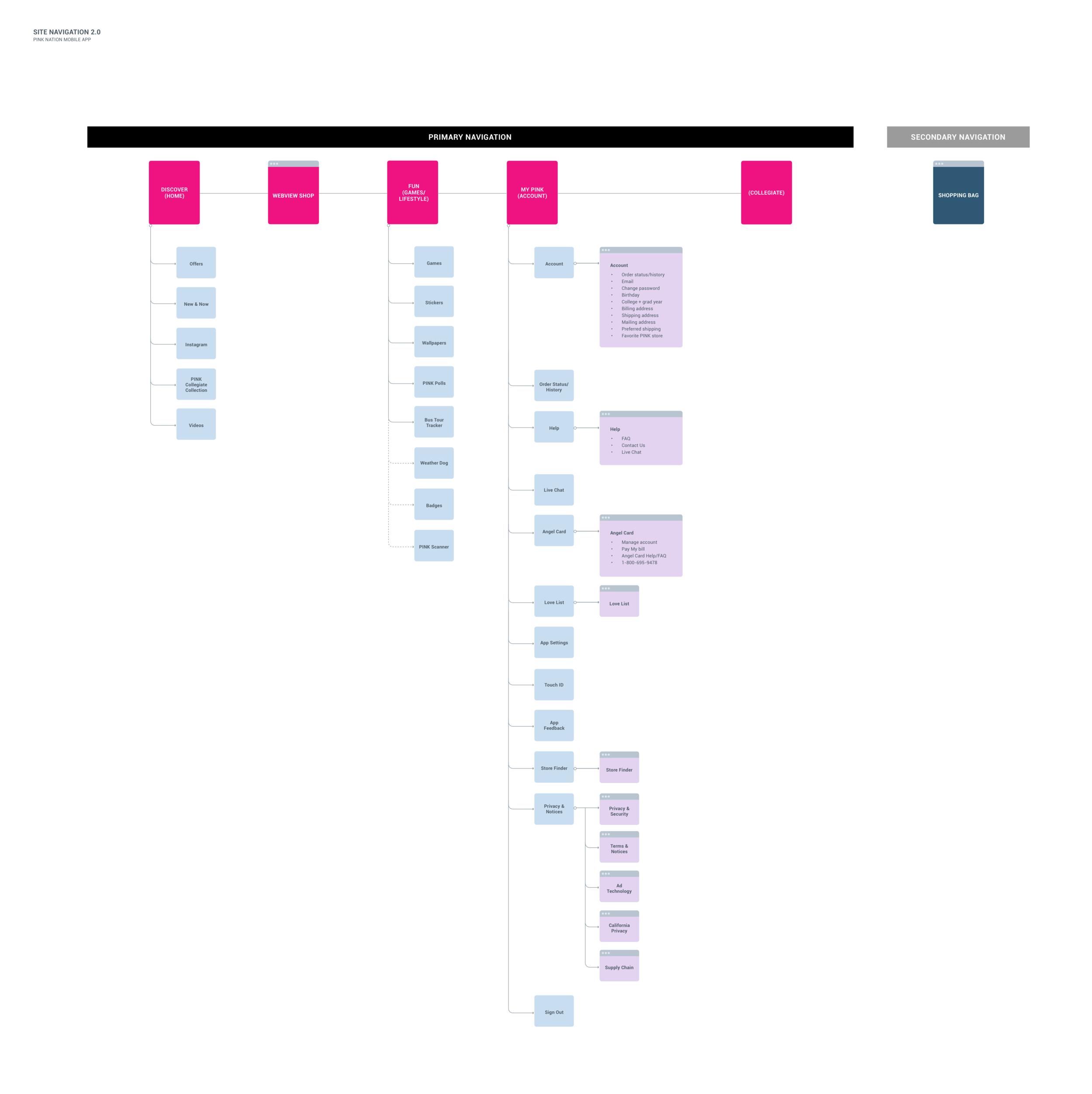 pn-redesign-navigation-sitemap.png