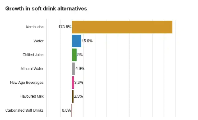 Growth in Kombucha is outstripping all other drinks (source: News.com.au)