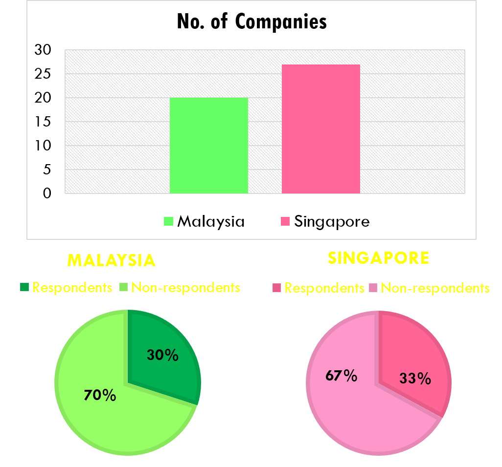 Breakdown of respondents and non-respondents according to country