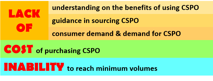 Challenges cited by companies in relation to adopting a sustainable supply chain