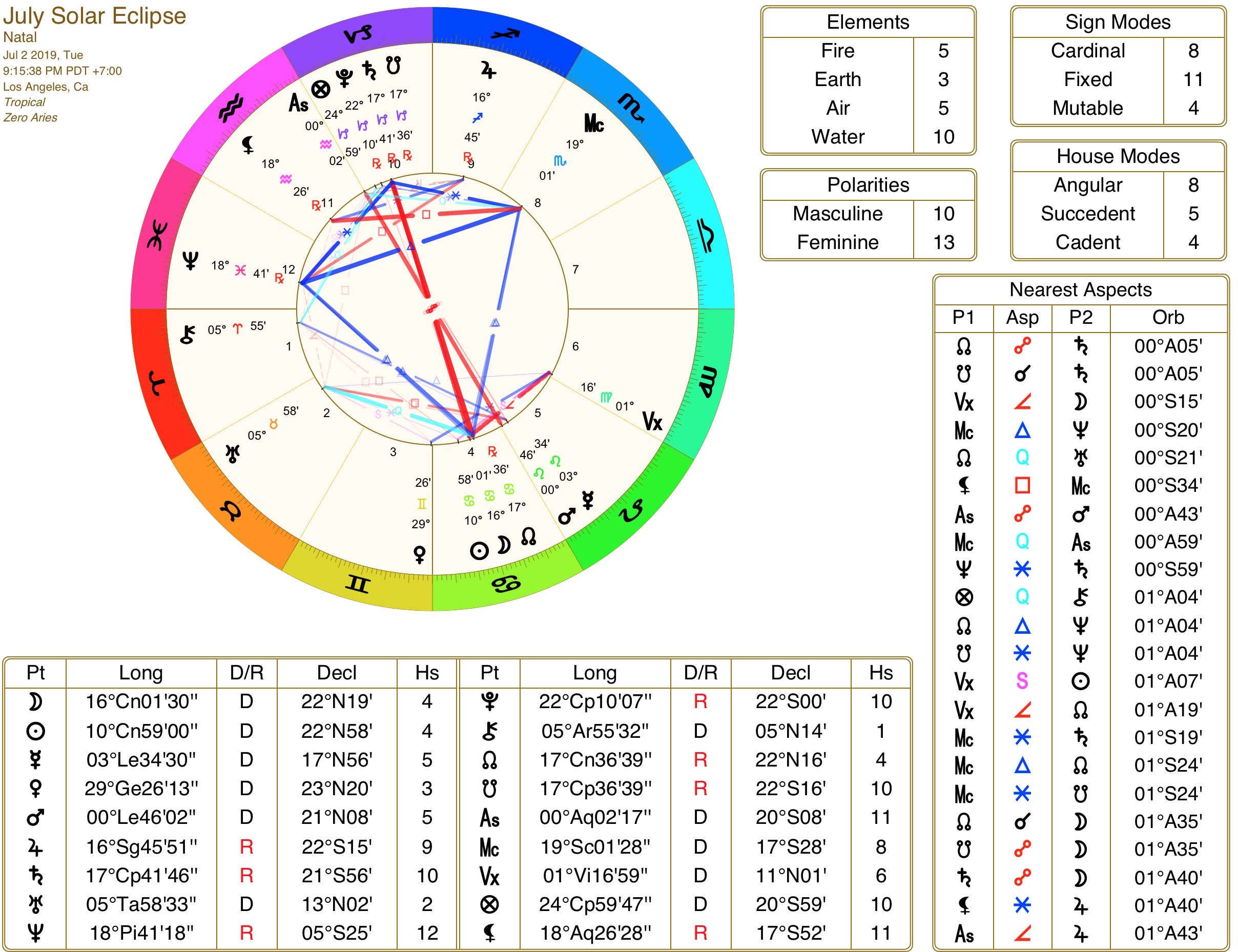 Total Eclipse In Cancer July 2019 Astrology.png