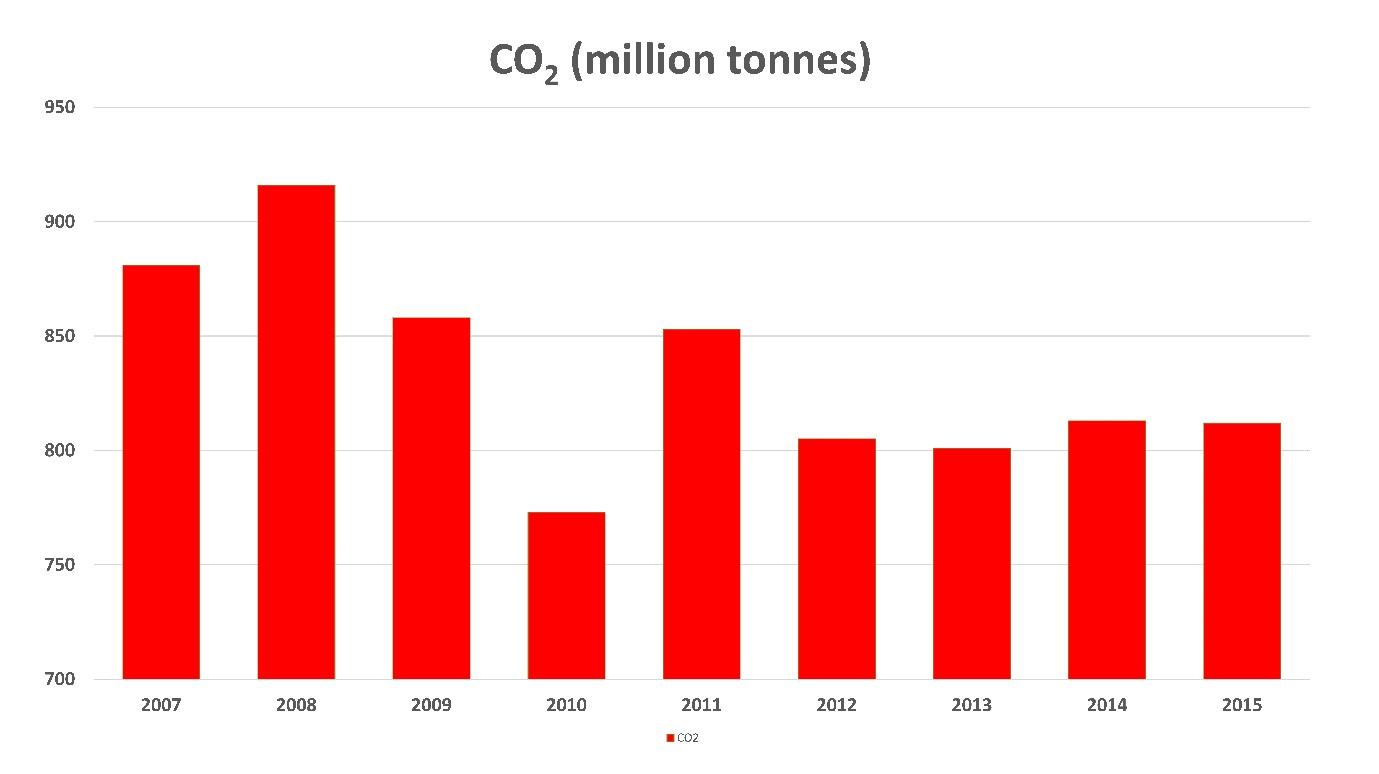 Source:    Greenhouse gas emissions from global shipping, 2013–2015, ICCT