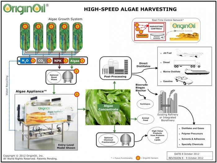 High-Speed-Algae-Harvesting-20121008bs1-700x526.jpg