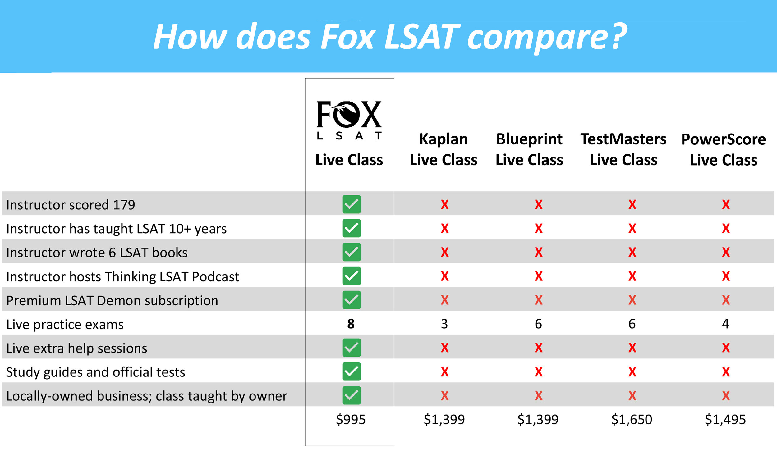 how does fox compare.jpg
