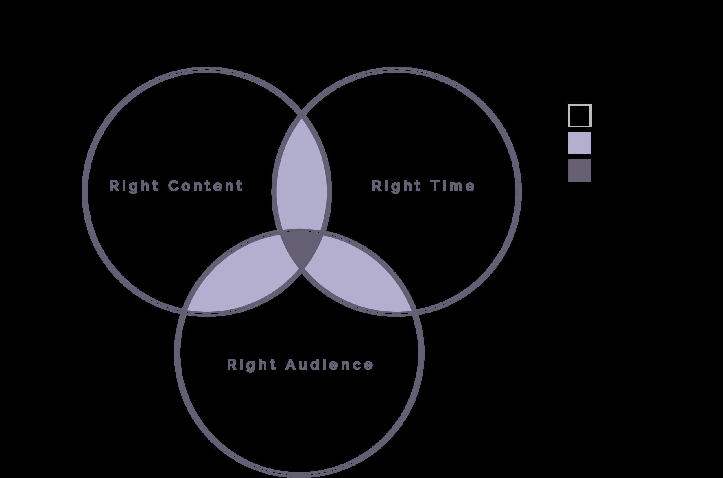 inbound marketing diagram.png