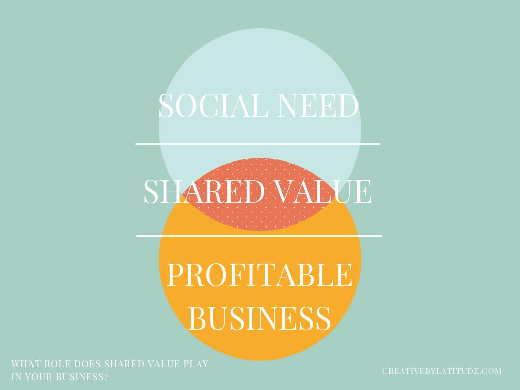 social need shared value