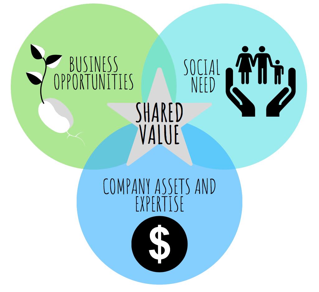 Shared value.png