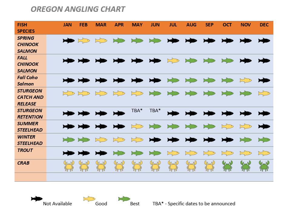 Oregon Angling Chart.PNG