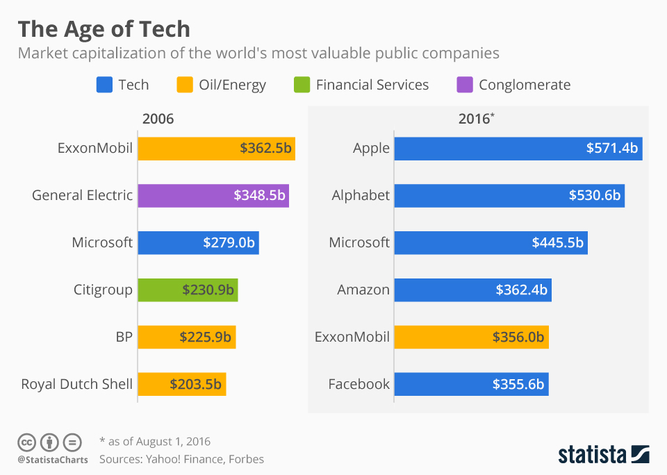 chartoftheday_5403_most_valuable_companies_2006_vs_2016_n.jpg