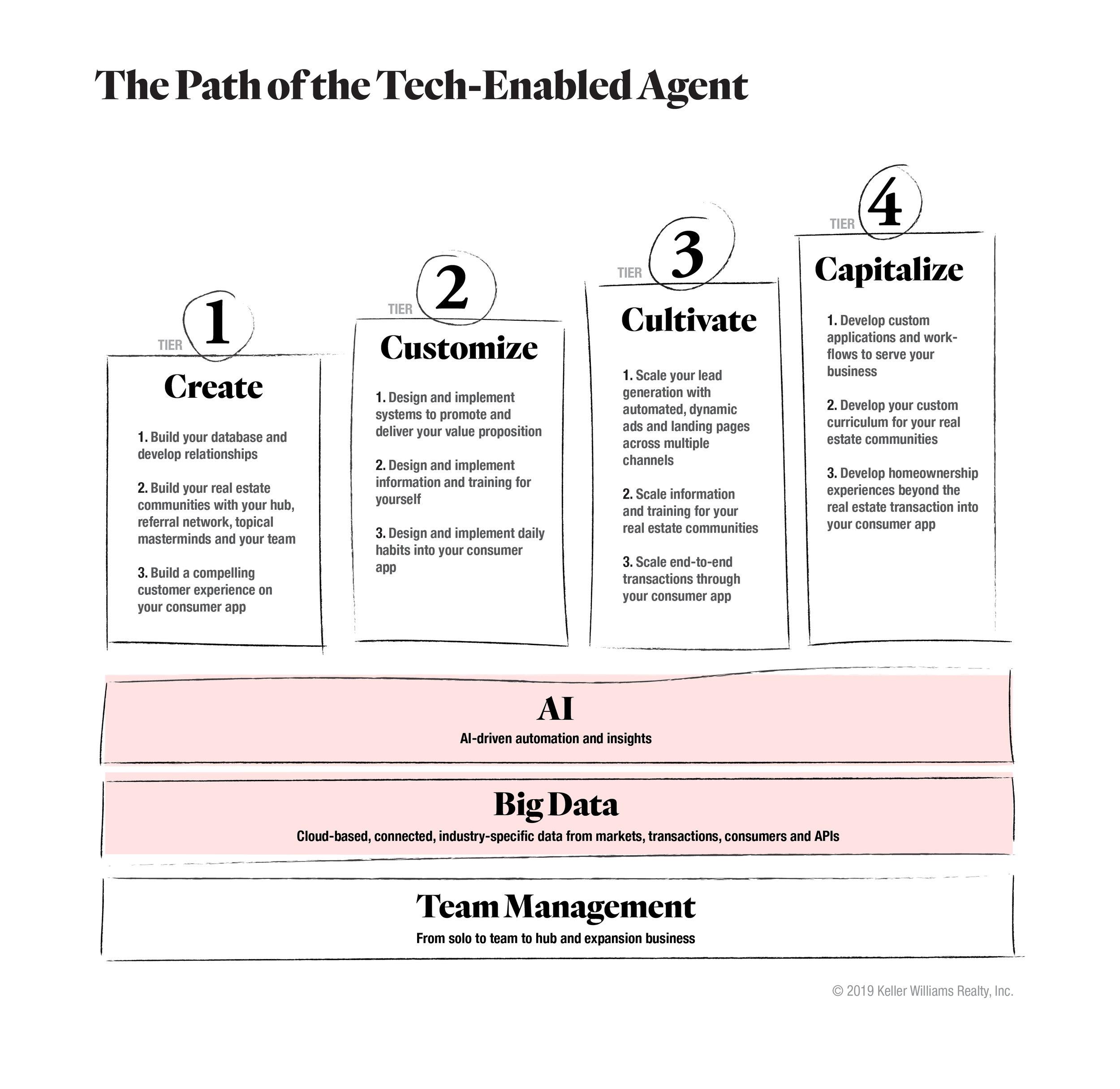 TechEnabledAgent_Model-7.jpg