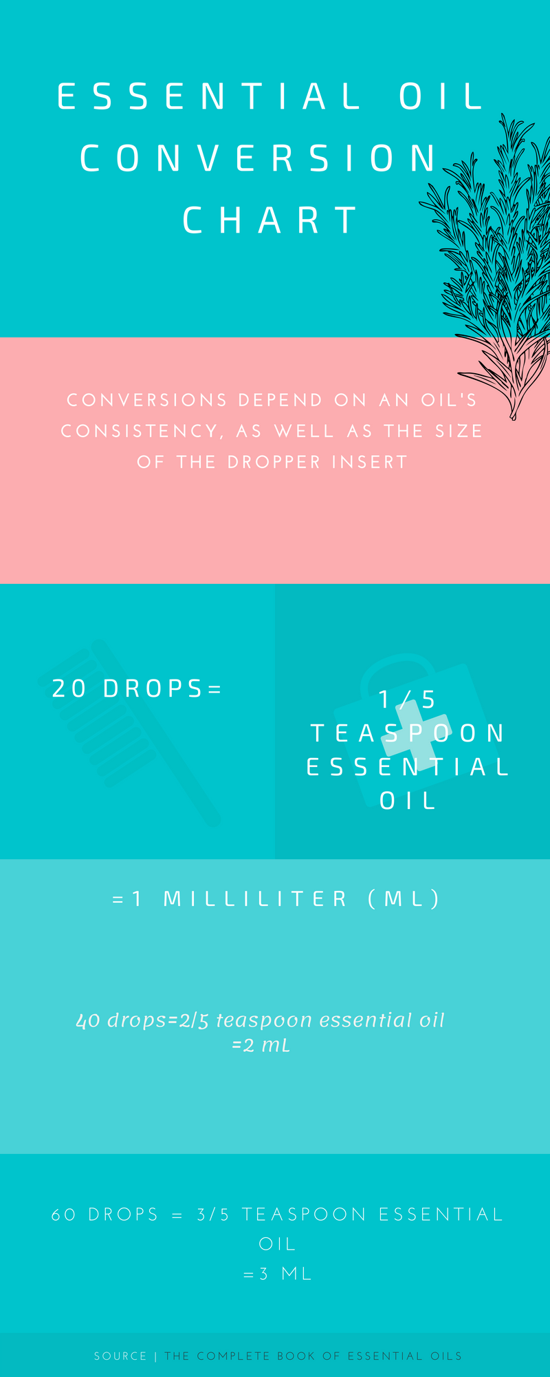 Essential OilConversion Chart.png