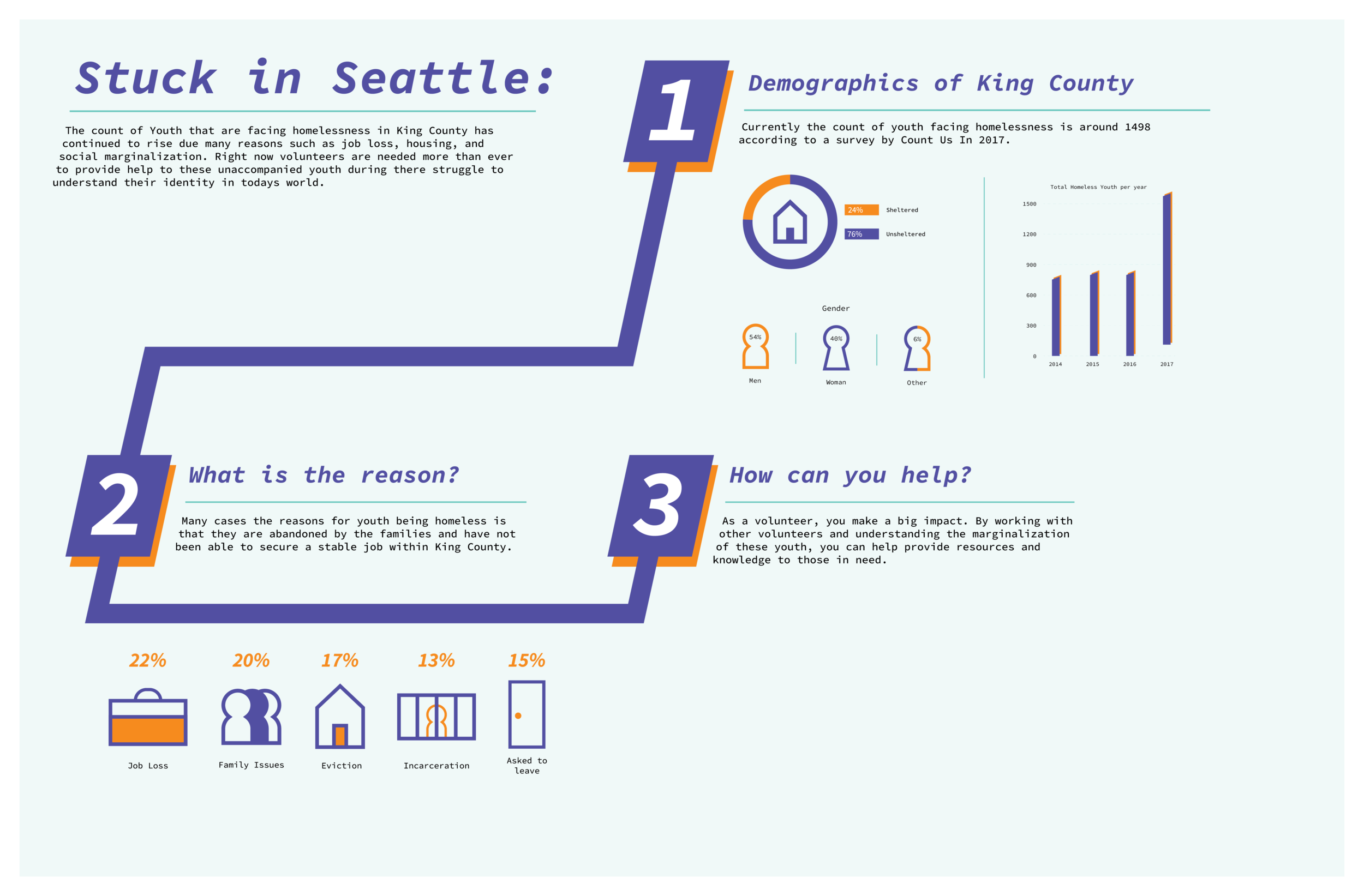 Homelessinfographicposters-02.png