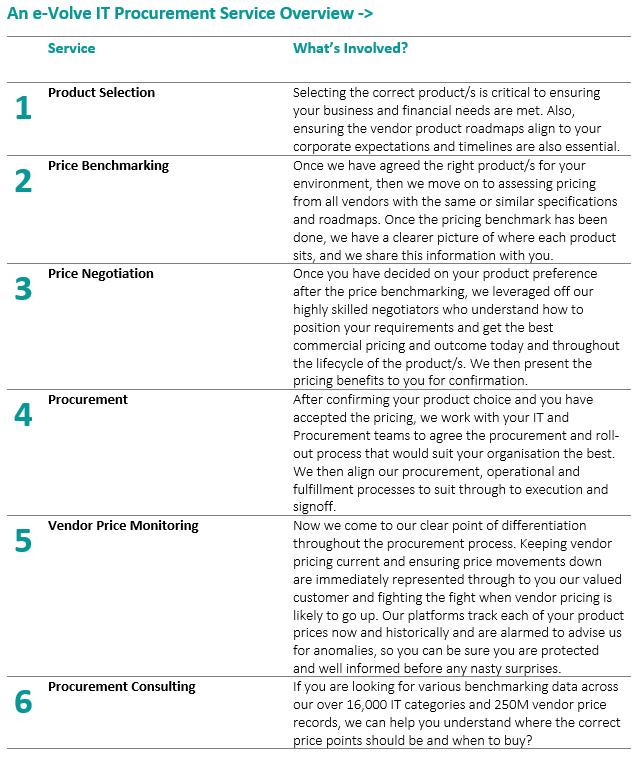 IT_Procurement_Services_Overview.PNG