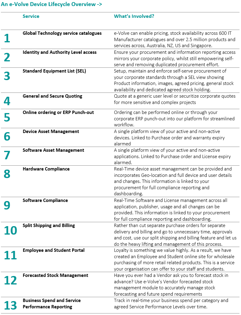 An_e-Volve_Portal_Overview_Table_V1.PNG