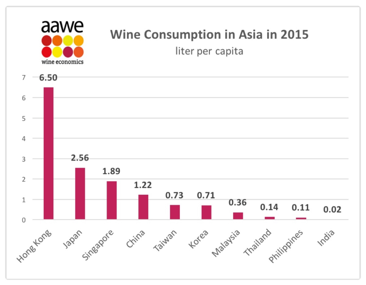 Though far behind the world's leading countries for wine consumption, Hong Kong is the top consumer of wine in Asia per capita.