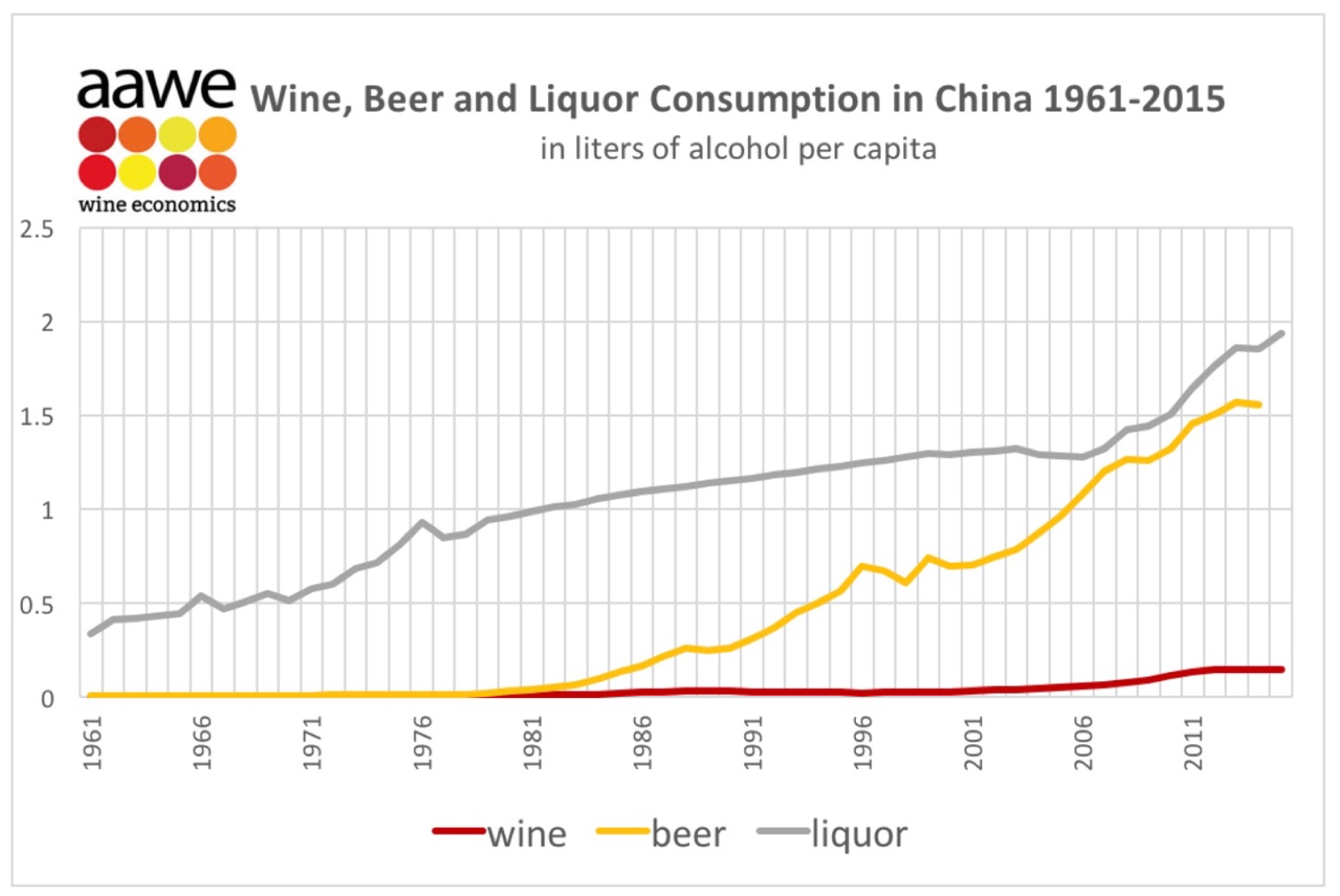 It's still very early days for wine consumption in China. (With thanks as always to the  American Association of Wine Economists  for the helpful infographic.)
