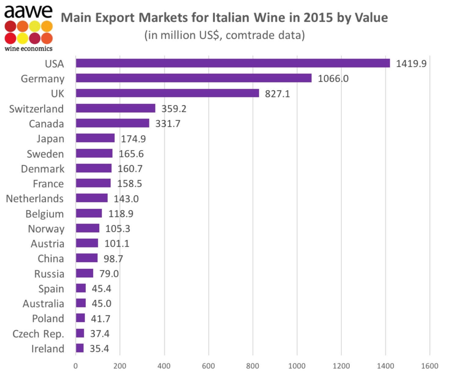 Italy's #1 international wine market? USA! USA!