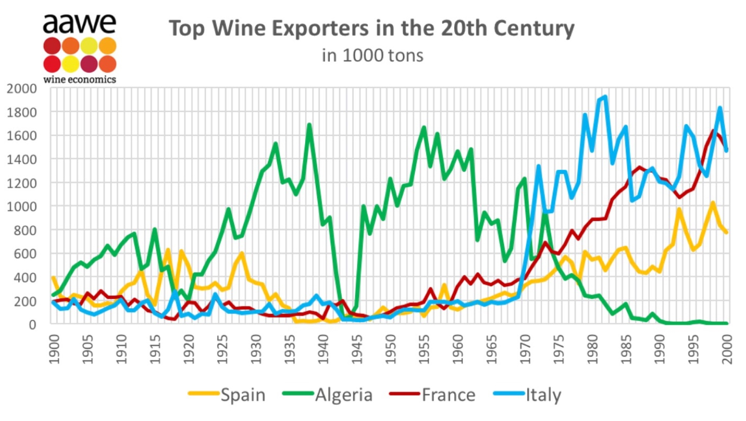 Italy makes more wine AND exports more wine than any other country. And while Algeria has a fascinating wine story, the take away here is that Italy has been the world's #1 wine exporter since the early 1970s. With the French getting top honors in a few isolated vintages. (Also, we don't mind saying it again, we have a mad data crush on the  American Association of Wine Economists .)