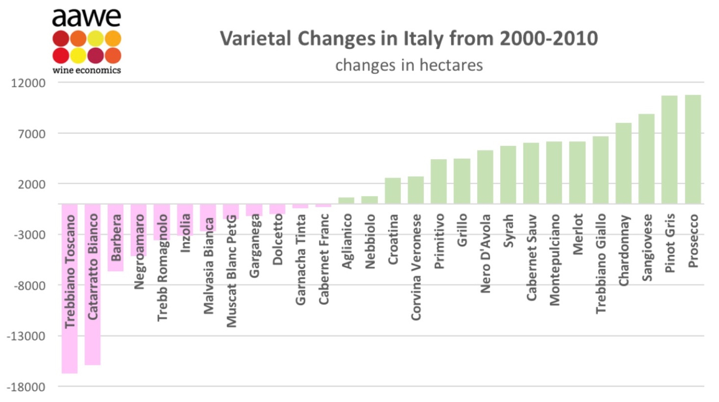 Here's another view of the recent growth of Pinot Grigio (labeled Pinot Gris here) production in Italy.