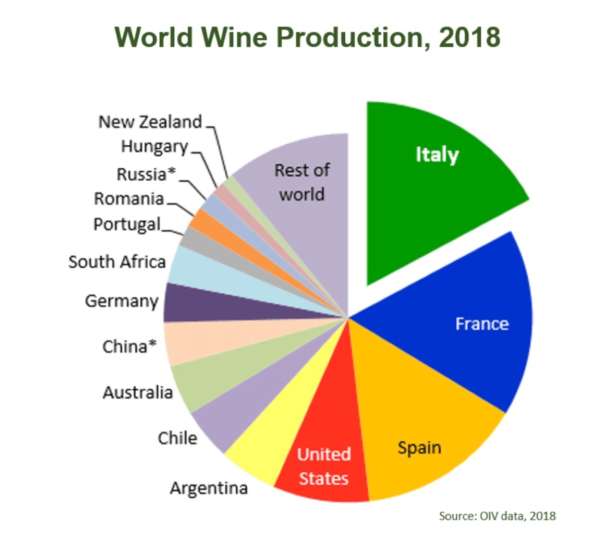 France and Spain are close behind Italy for top wine producing honors (with credit and thanks to  italianwinecentral.com  and the  International Organization of Vine and Wine  for the data and chart).