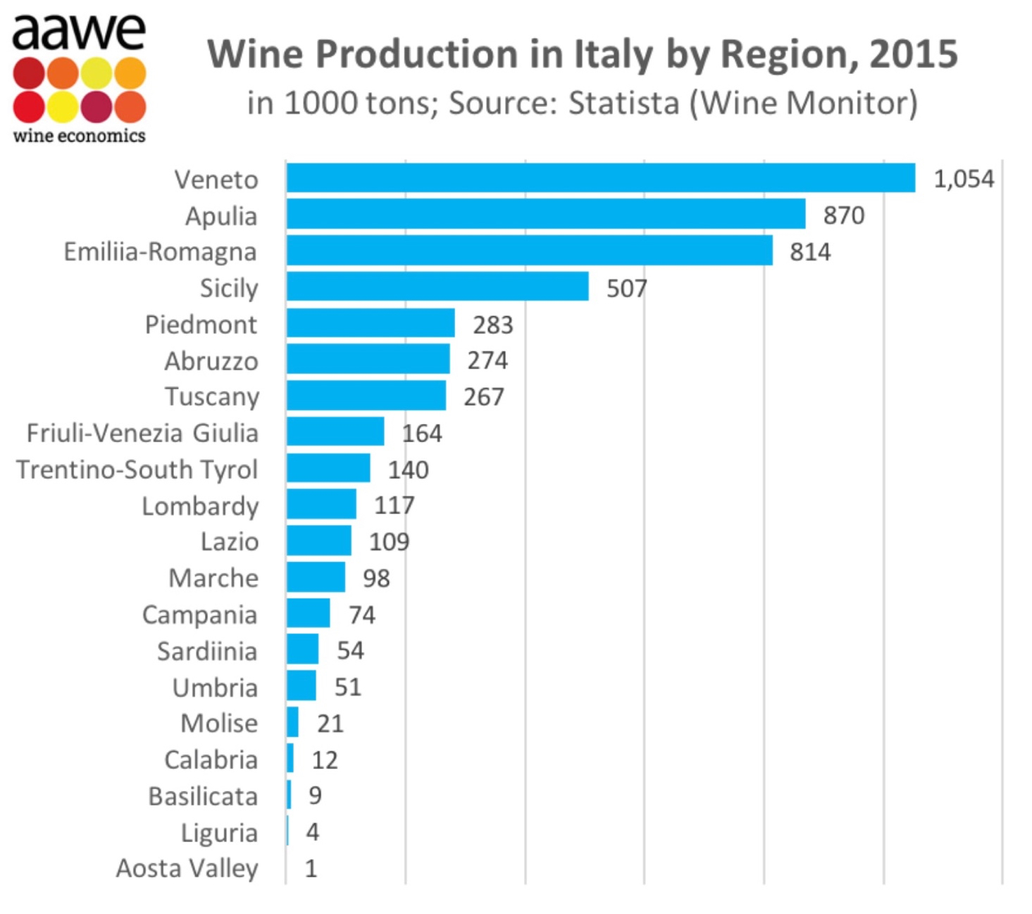 Did we mentioned that Veneto produces quite a bit of wine?
