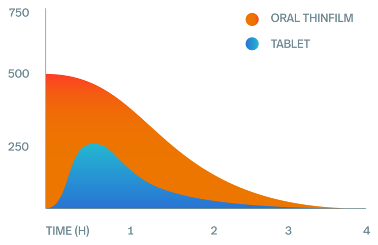 GOAL: IMPROVED PK PROFILE   Rabbit study comparing plasma concentration over time of Aspirin CUREfilm Oral vs tablet  Result: Aspirin CUREfilm Oral formulation leads to faster onset (Tmax) and better bioavailability (Cmax and AUC) Source:  curepharmaceutical.com