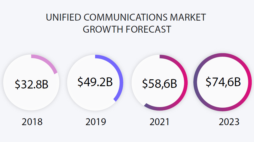 The market is projected to expand at a CAGR of 17.2% during the forecast period from 2018 to 2026.