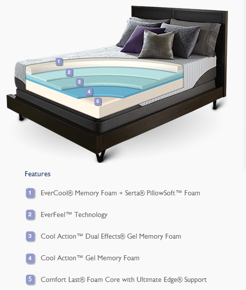 iComfort Features at Belfort Furniture