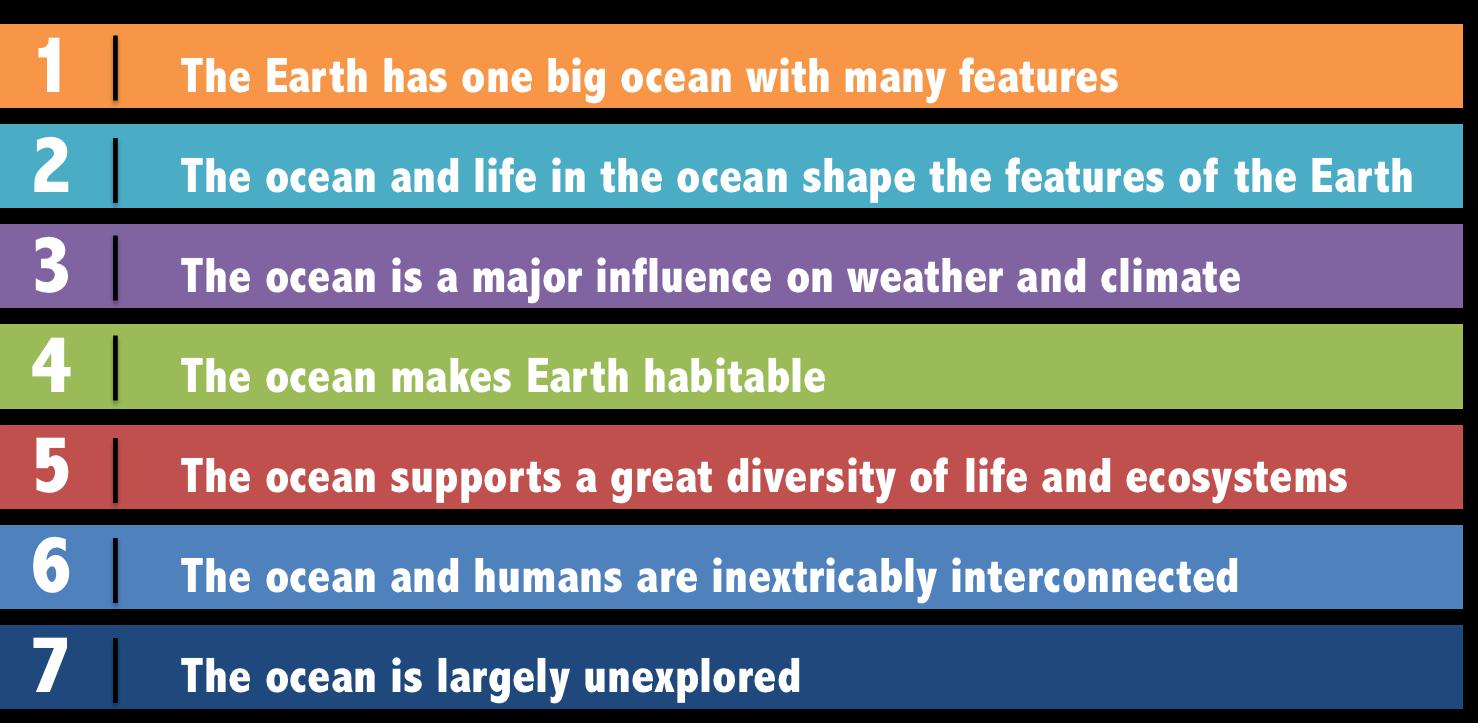 The Seven Essential Principles of Ocean Literacy