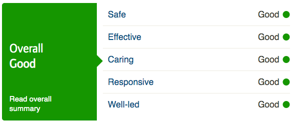 Redwood Home Care is rated Good by the CQC across all areas. Find the full report  here .