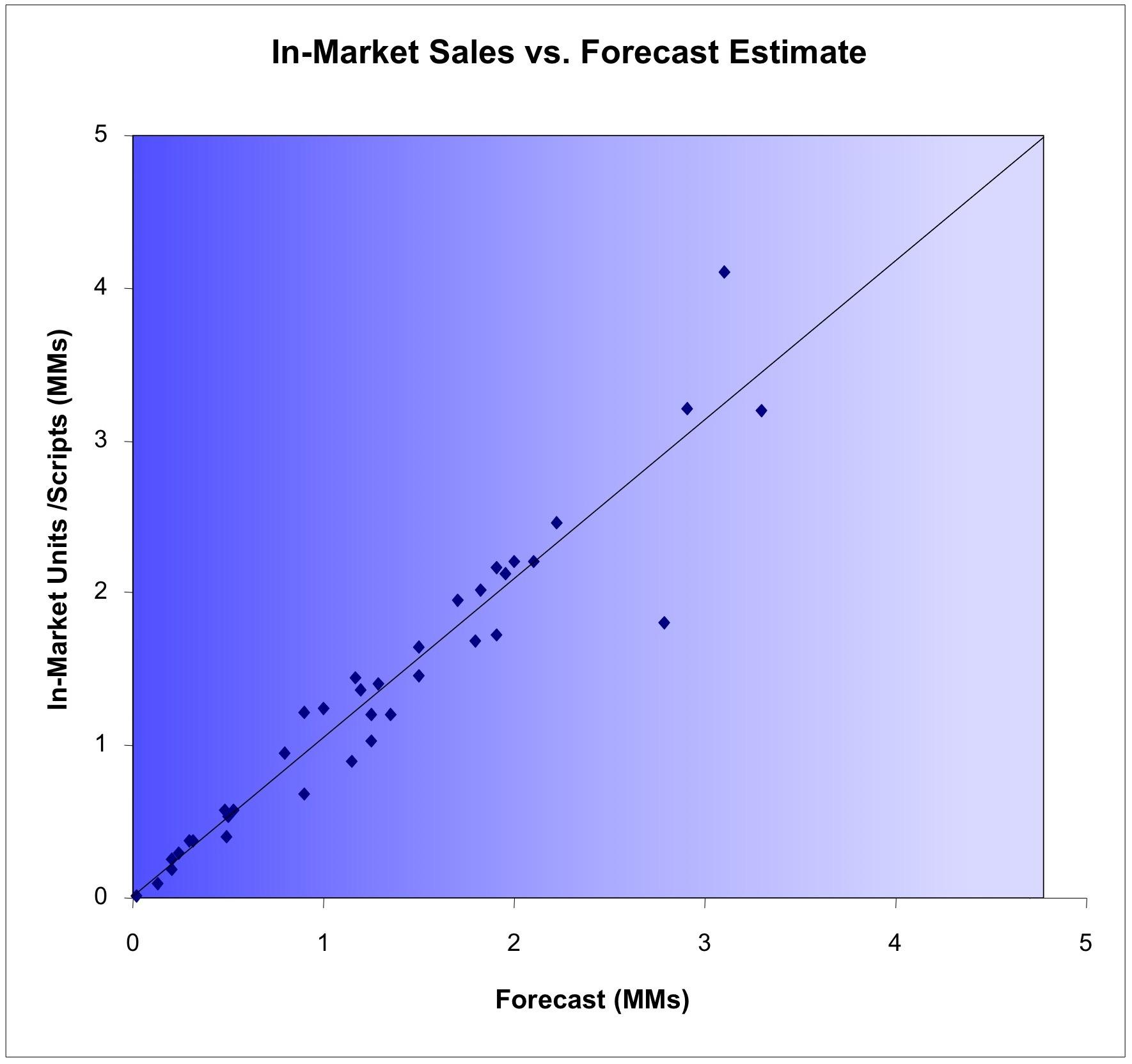 Forecasting Validation.jpg