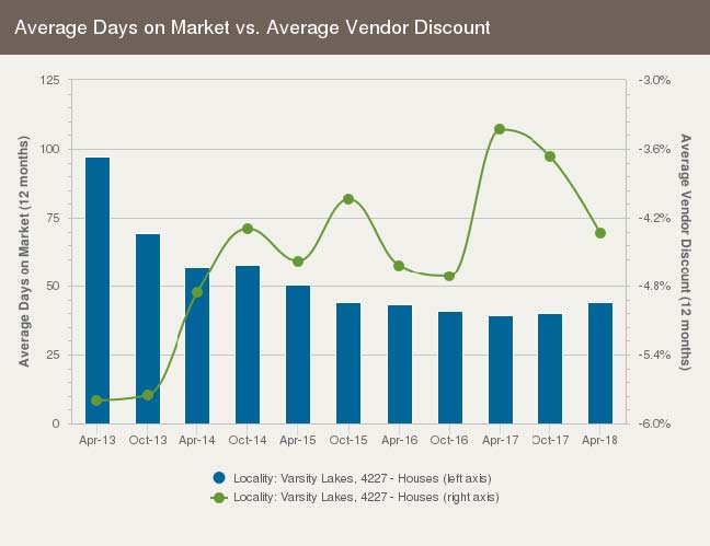 Average days on market for a house in Varsity Lakes, Gold Coast