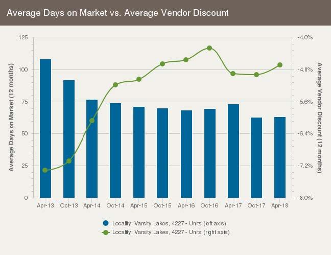 Average days on market for units in Varsity Lakes, Gold Coast