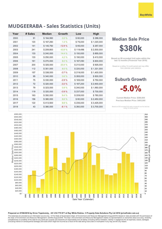 Sales statistics for units in Mudgeeraba, Gold Coast