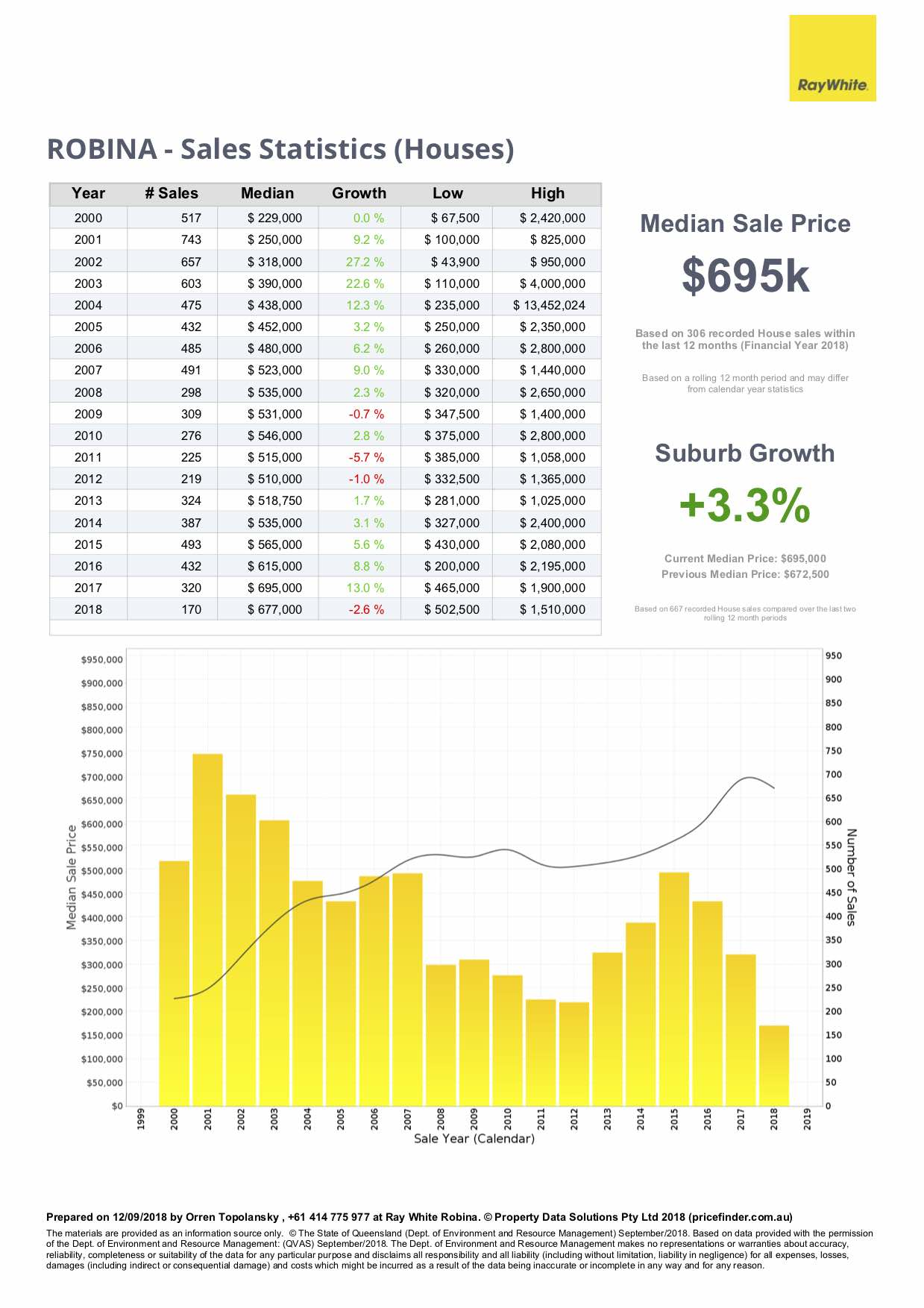 Price growth chart for real estate in Robina, Gold Coast