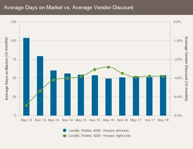 Average days on market for real estate in Robina, Gold Coast