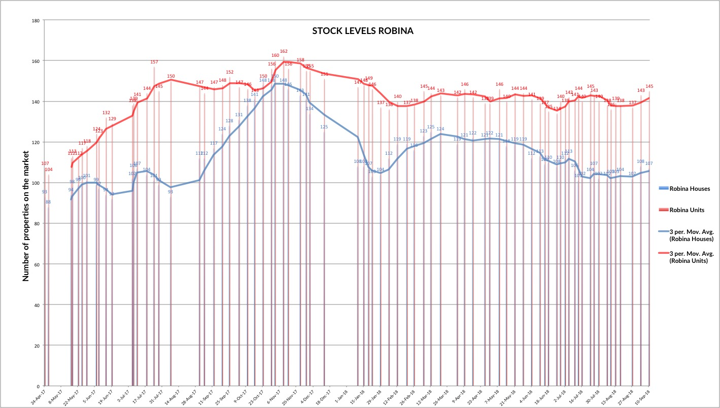 Stock levels for real estate in Robina, Gold Coast