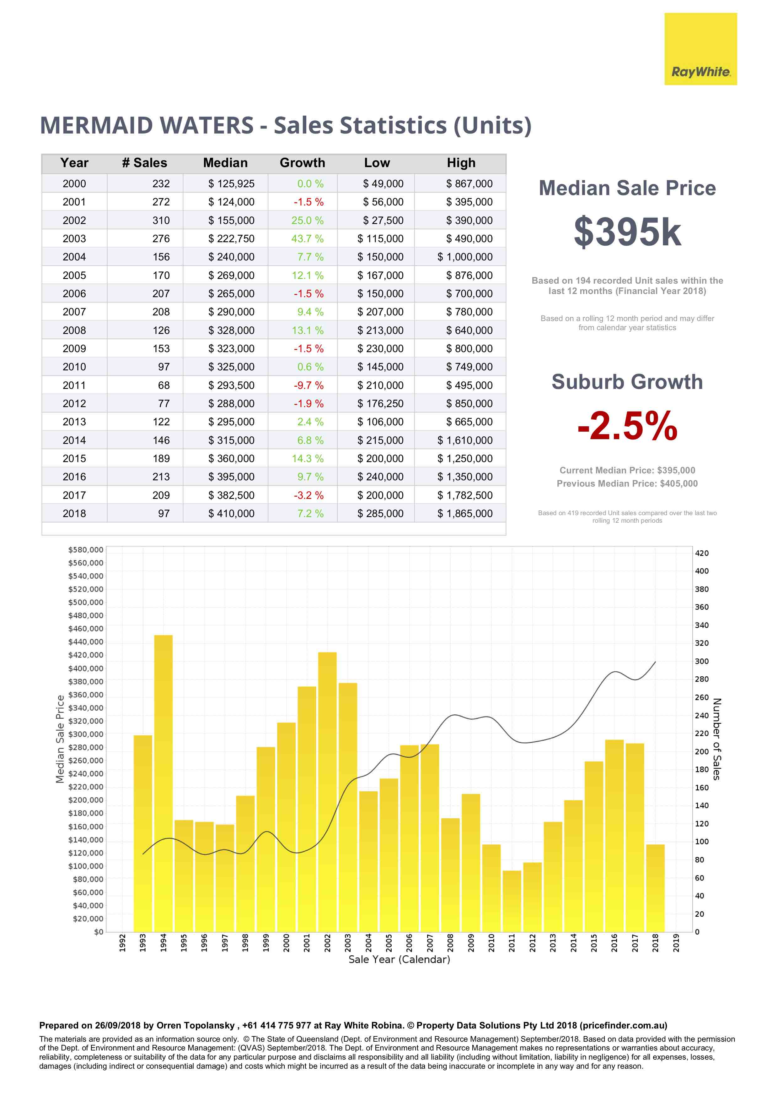 Property growth charts for units in Mermaid Waters, Gold Coast