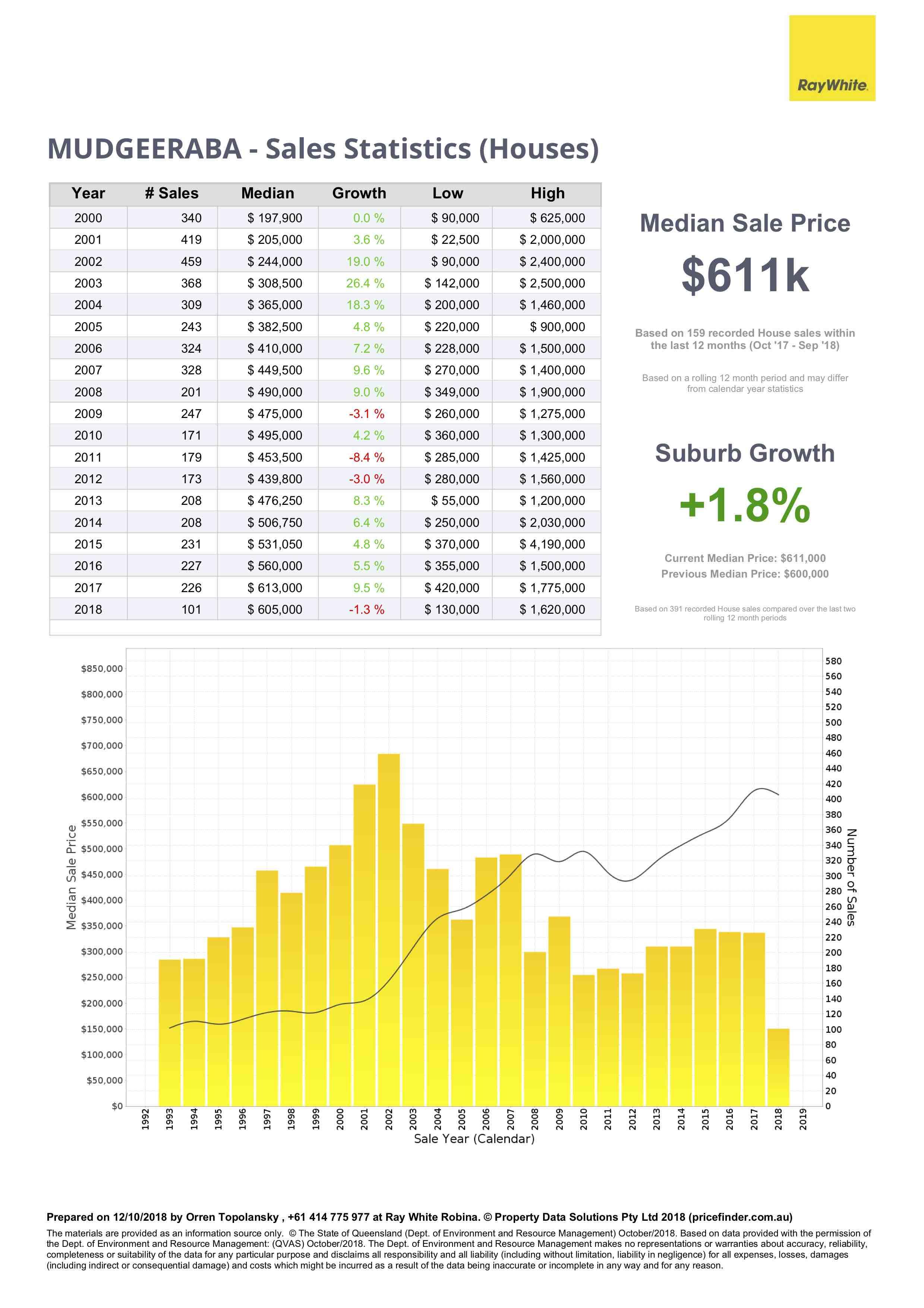 House price data for Mudgeeraba, Gold Coast