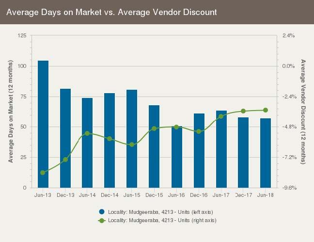 Days on market for units in Mudgeeraba, Gold Coast