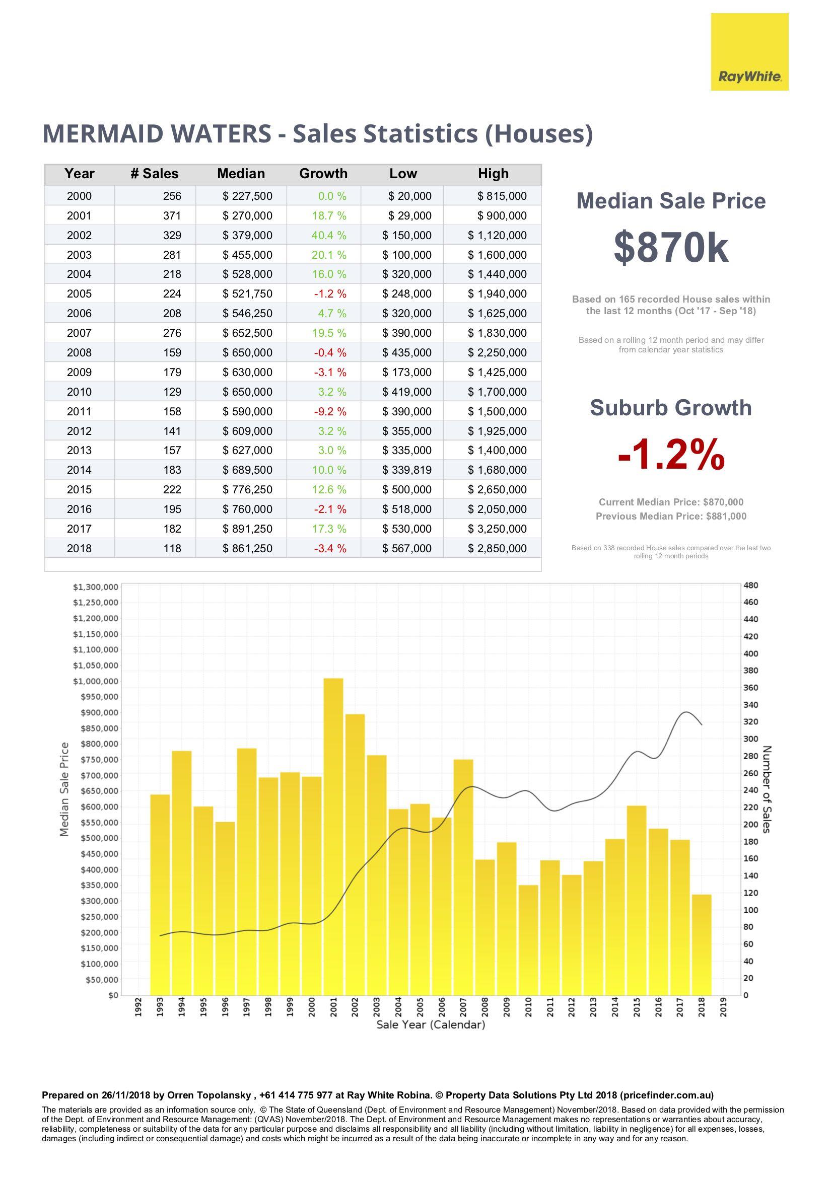 Price statistics for houses in Mermaid Waters, Gold Coast, Queensland