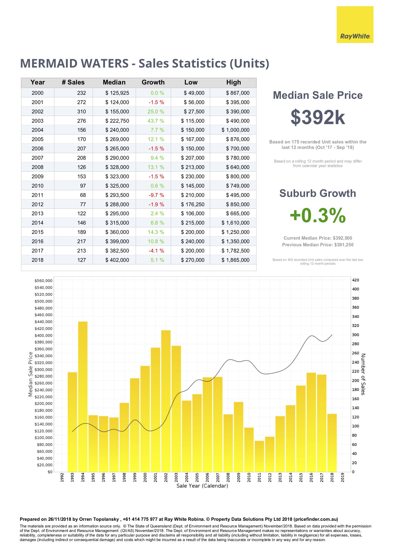 Price statistics for units in Mermaid Waters, Gold Coast, Queensland