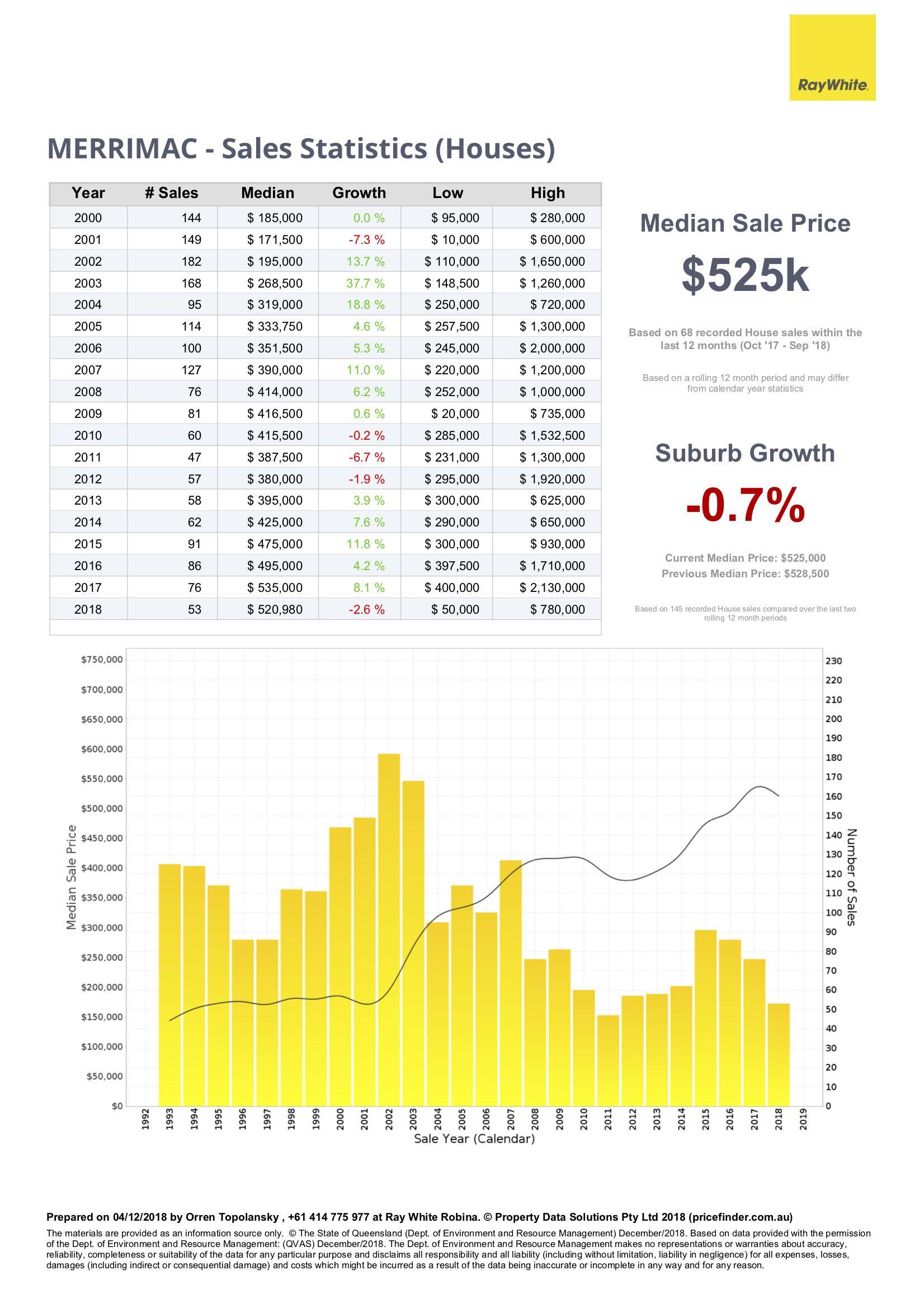 Sales statistics for houses in Merrimac, Gold Coast
