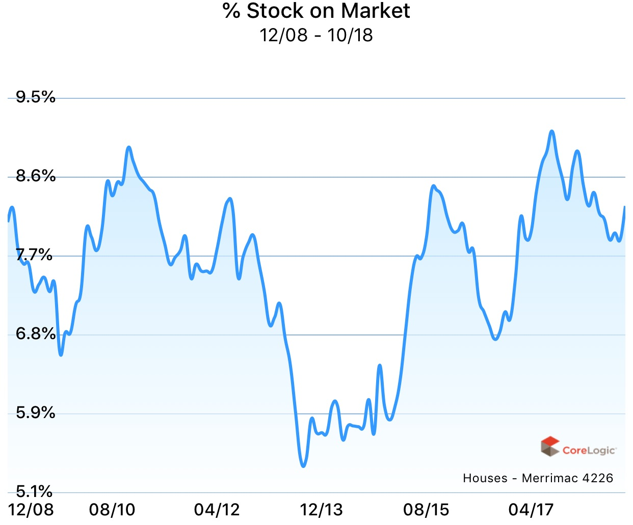 Percentage stock on market for houses in Merrimac, Gold Coast