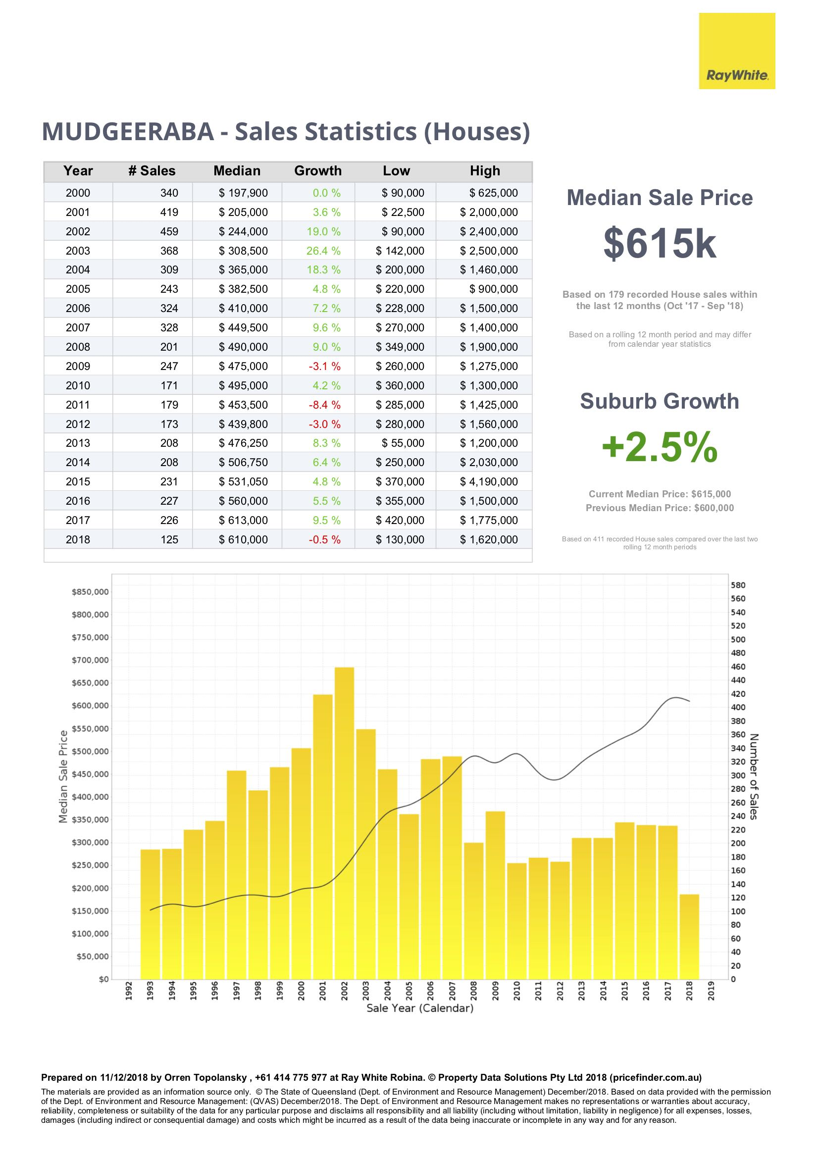 Sales statistics for houses in Mudgeeraba, Gold Coast QLD